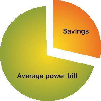 percentage of power savings pie chart
